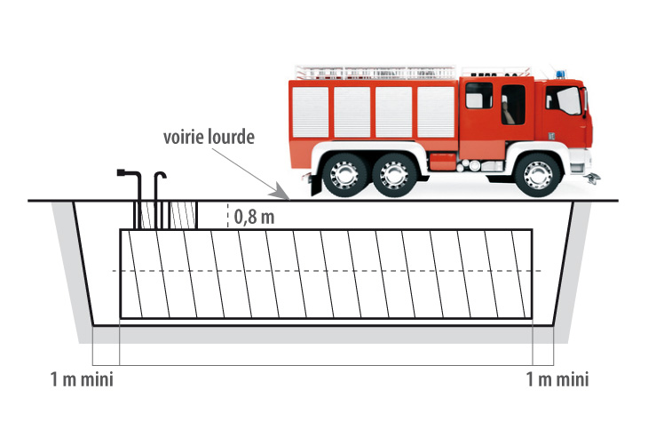 Accessible Fire Fighting Reservoirs